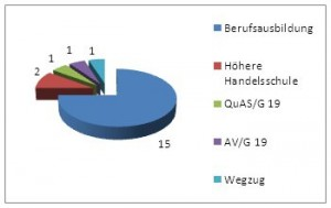Statistik Transferklasse 2012/2013